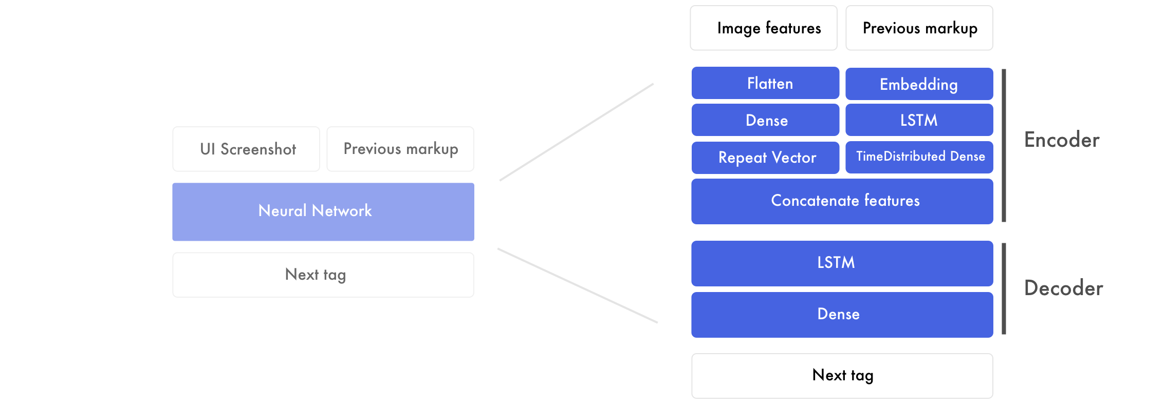 Turning Design Mockups Into Code With Deep Learning
