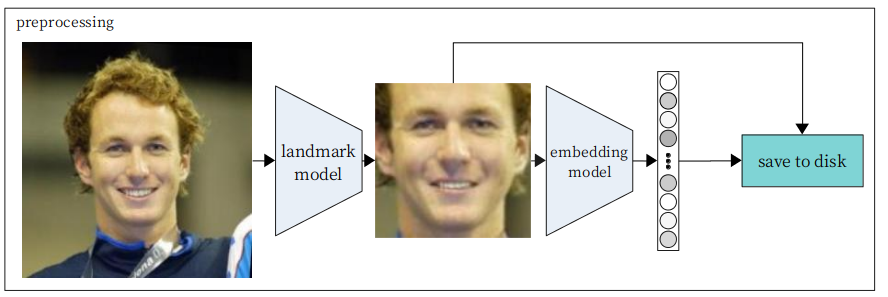 Inverting Facial Recognition Models