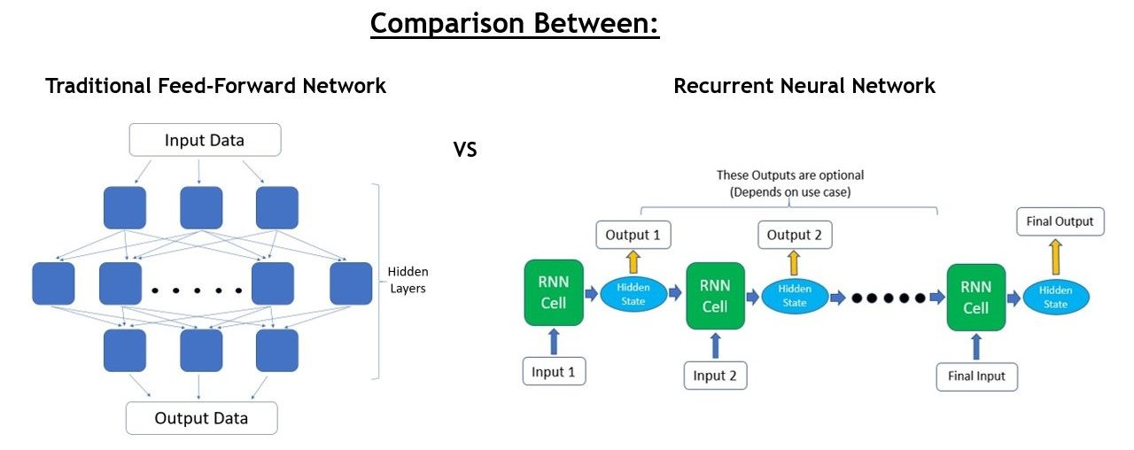 Beginner's Guide on Recurrent Neural Networks with PyTorch