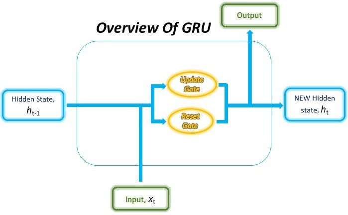 Gated Recurrent Unit (GRU) With PyTorch