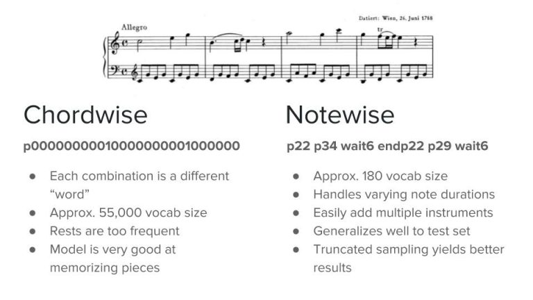 Generating Classical Music with Neural Networks - FloydHub Blog