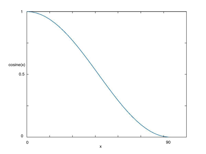 As we increase x, we see cosine(x) decrease following this wavy shape.