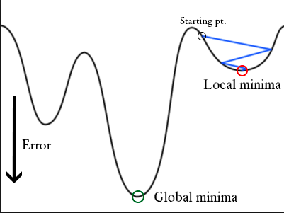 Gradient descent can get stuck at local minima