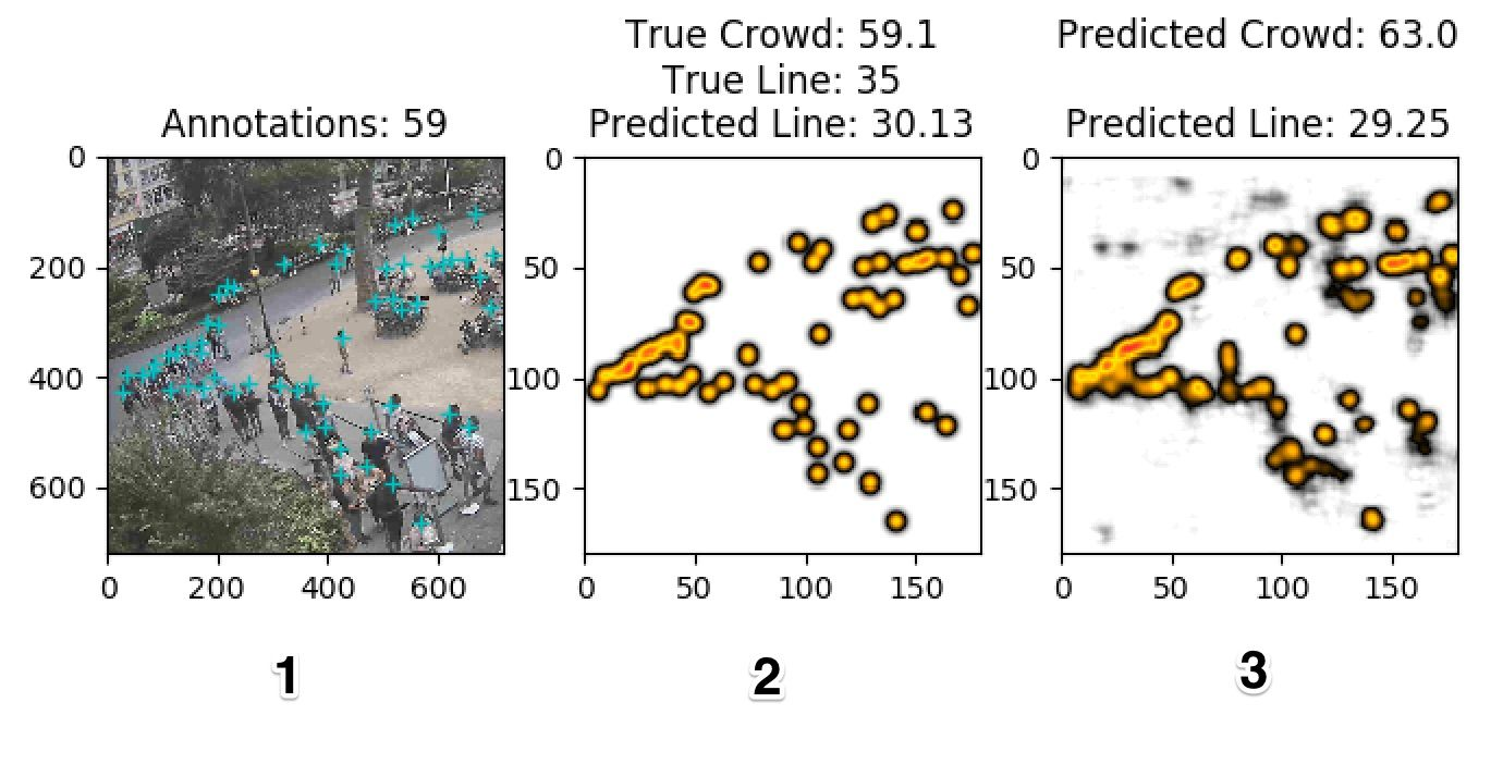 The sum of the pixel values is the size of the crowd