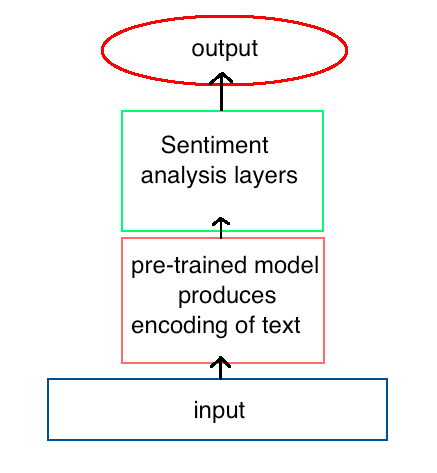 Pre-existing architectures deliver state of the art NLP results.