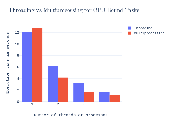 Multiprocessing vs  Threading in Python: What Every Data