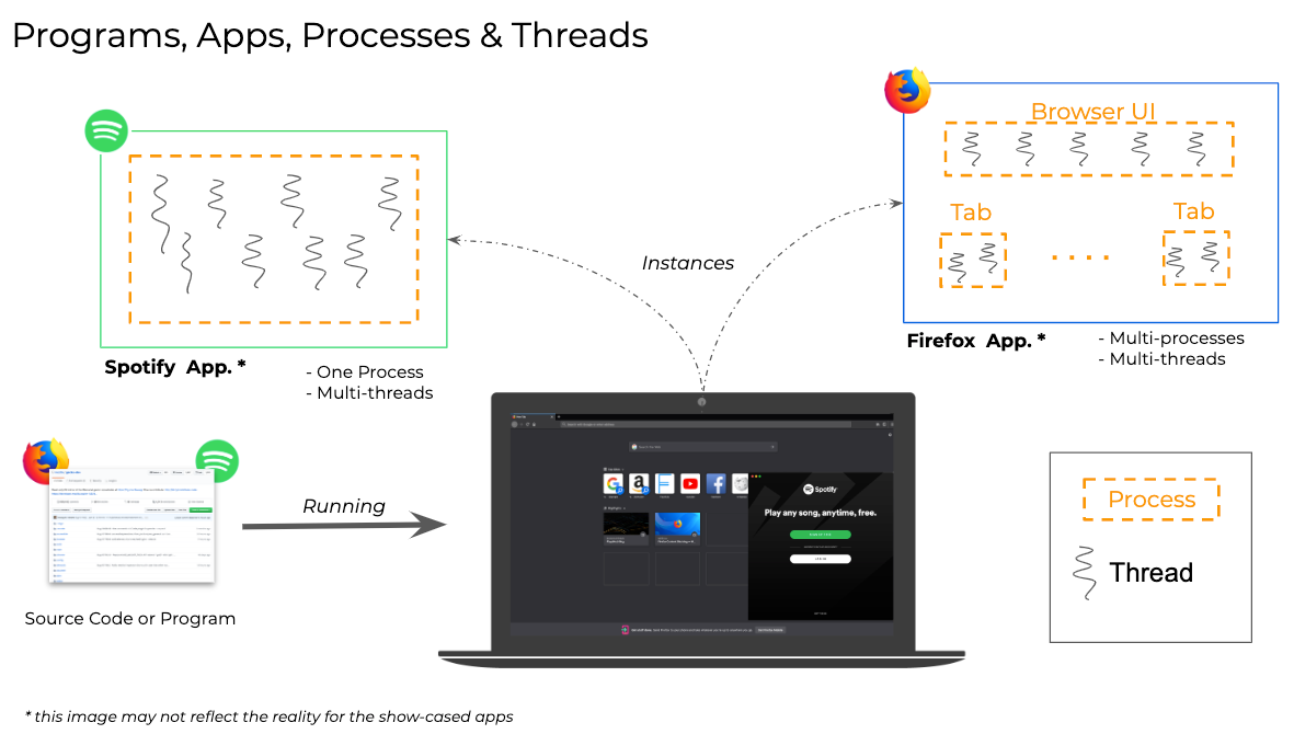 apps-processes-threads