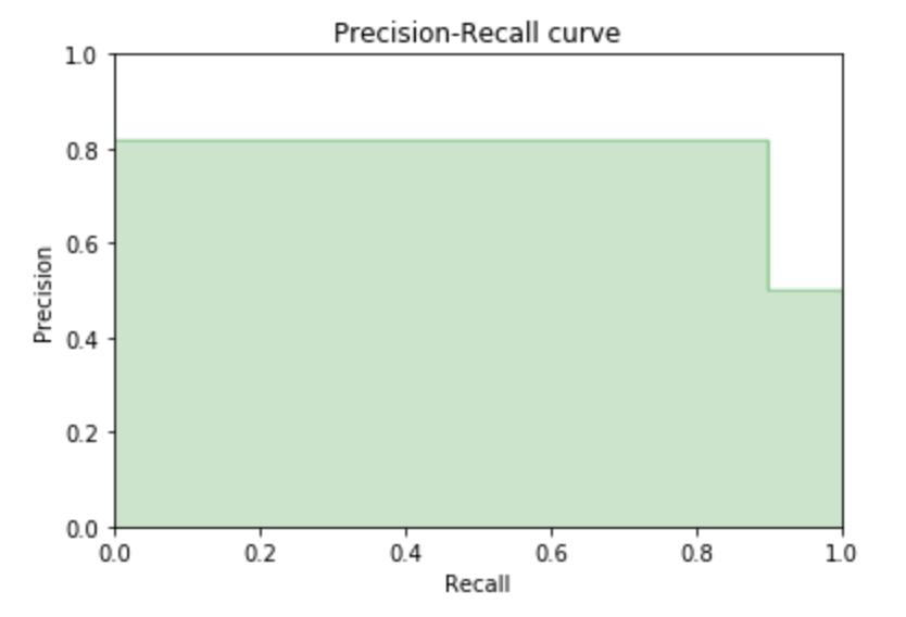 precision-recall