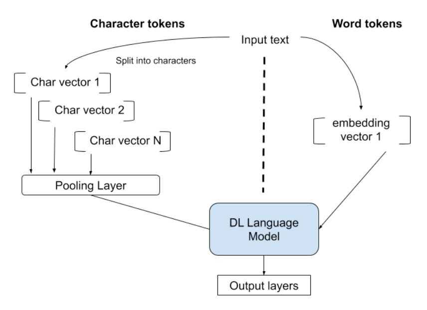 Character level token require some form of pooling or aggregation before being fed into the models layers.