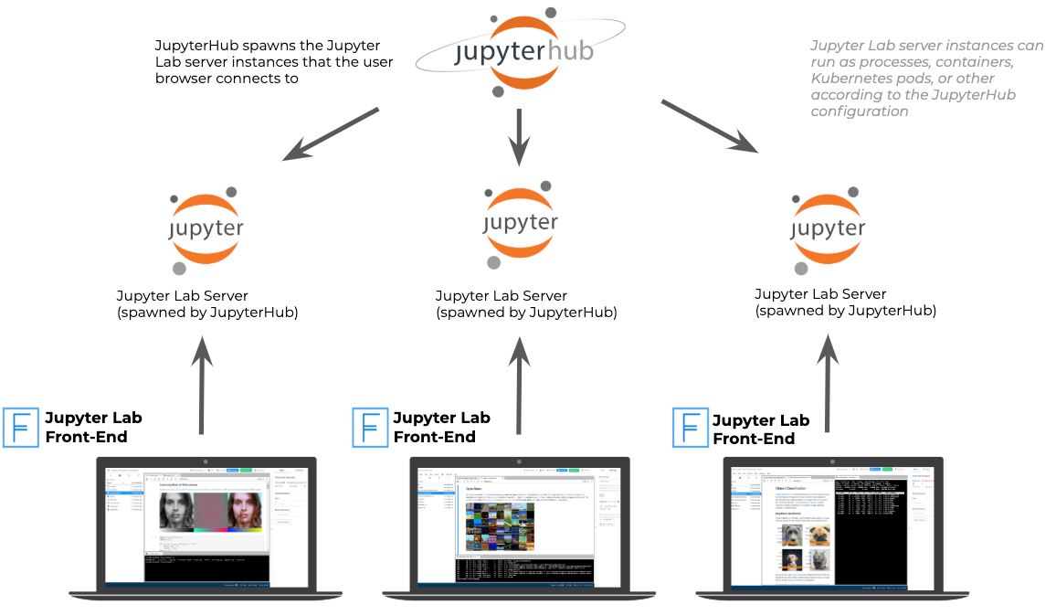 How JupyterHub works. Adapted from: source.