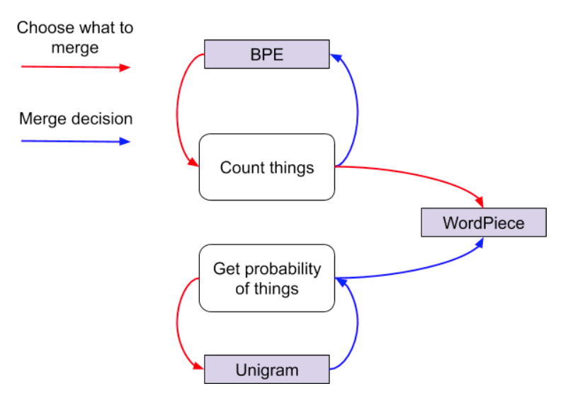 Frequency V probability approaches